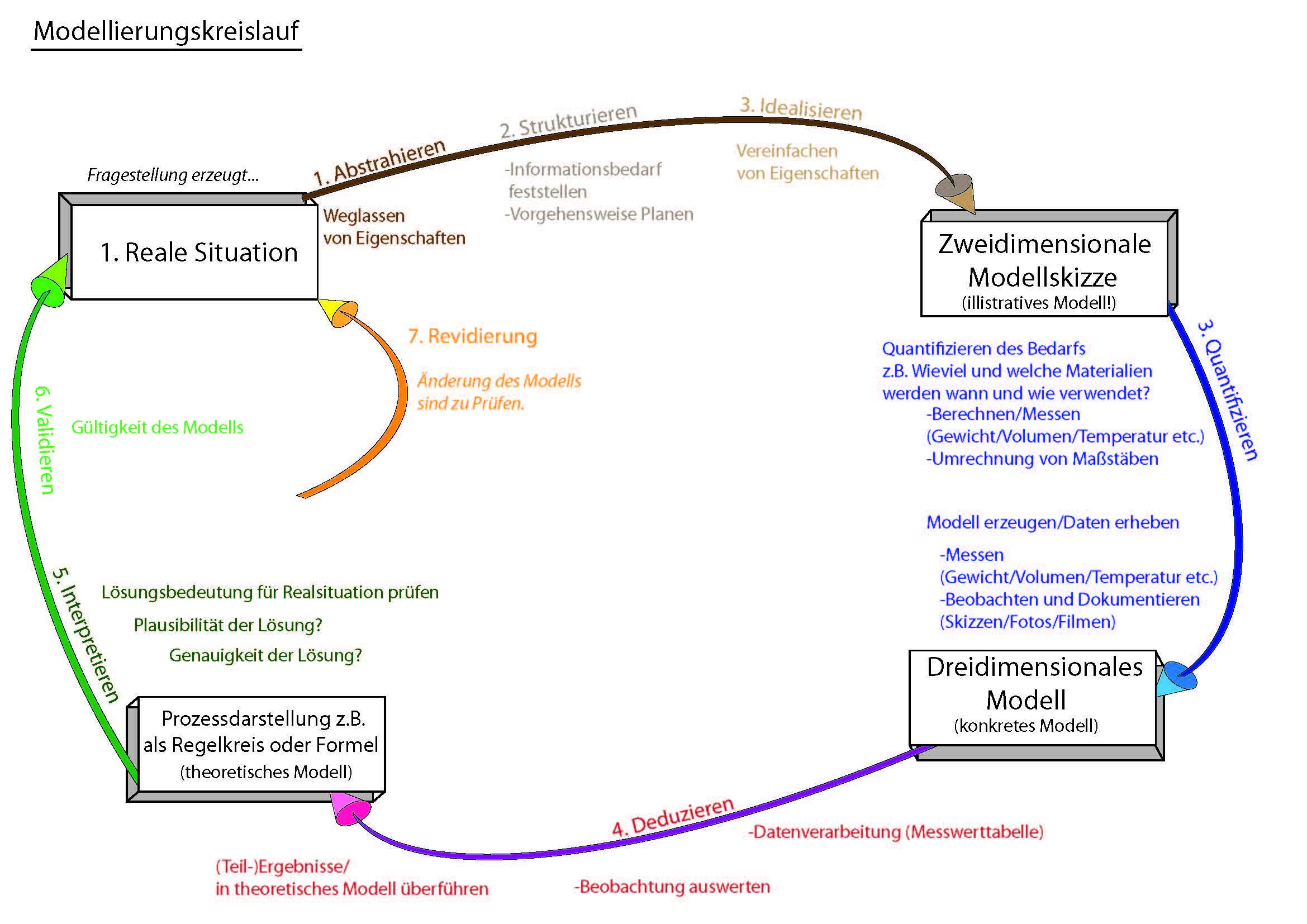 Modellierungskreislauf Zula