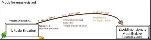 Teilausschnitt 1 Modellierungskreislauf