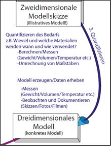 Teilausschnitt 2 Modellierungskreislauf