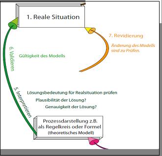 Teilausschnitt 4 Modellierungskreislauf
